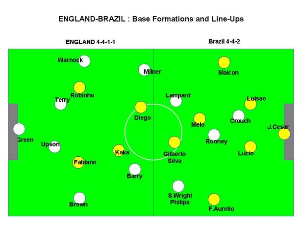 BRAZIL vs ENGLAND: Formation and Lineups