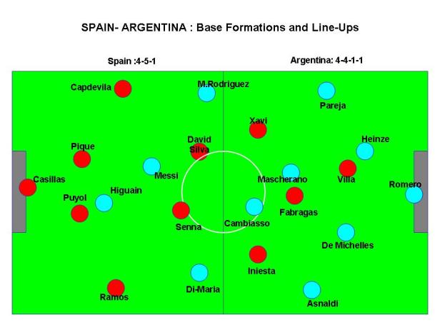 Spain-Argentina: Basic Formations and Lineups