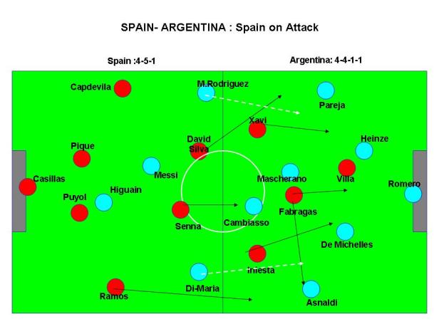 Spain on Attack vs Argentina's Defense