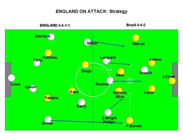 ENGLAND ON ATTACK - Fish n Chips