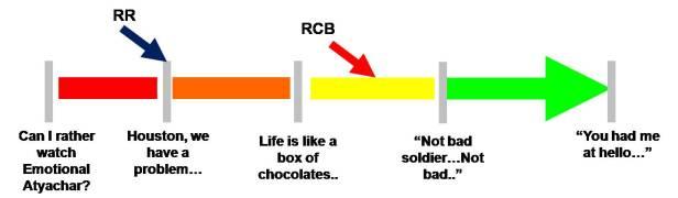Bat-O-Meter RCB vs RR