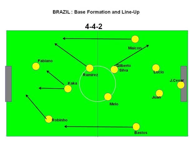 Brazil -  Dunga Bonito : 4-4-2