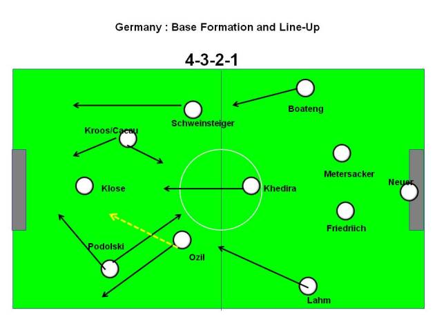 Germany : Base Formation and Line Up