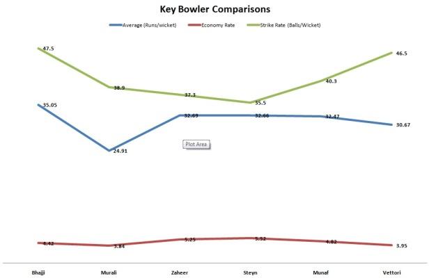 Bowler Comparison-