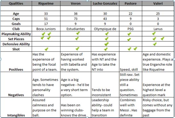 AMF Comparison